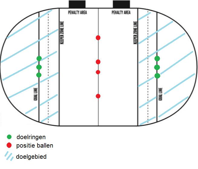 reglementair zwerkbalveld bij start van de wedstrijd (overgenomen uit IQA Rulebook 2016-2018: http://www.iqaquidditch.org/IQARulebook2016-2018.pdf)